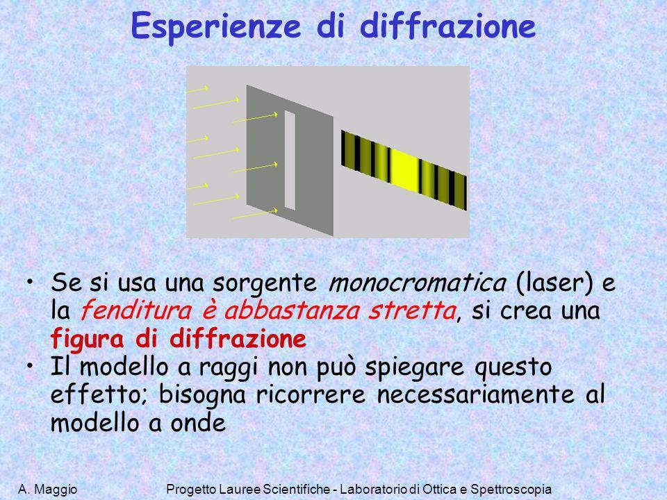 A. MaggioProgetto Lauree Scientifiche - Laboratorio di Ottica e Spettroscopia Esperienze di diffrazione Se si usa una sorgente monocromatica (laser) e