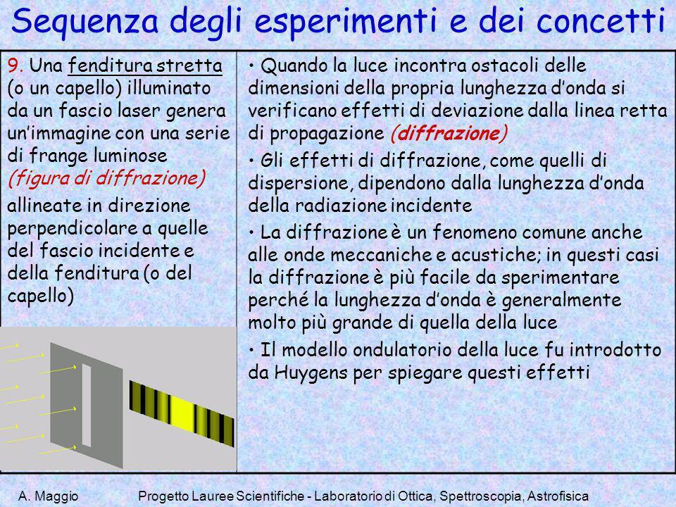 A. MaggioProgetto Lauree Scientifiche - Laboratorio di Ottica, Spettroscopia, Astrofisica Sequenza degli esperimenti e dei concetti 9. Una fenditura s