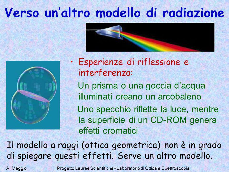 A. MaggioProgetto Lauree Scientifiche - Laboratorio di Ottica e Spettroscopia Verso unaltro modello di radiazione Esperienze di riflessione e interfer