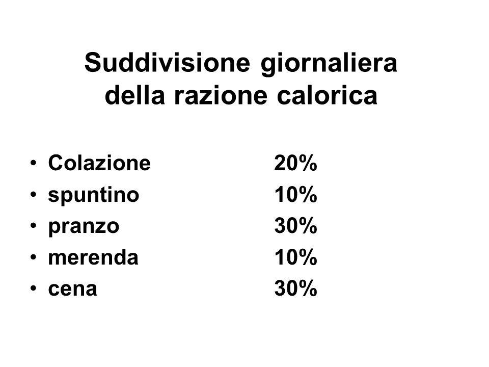 Suddivisione giornaliera della razione calorica Colazione20% spuntino10% pranzo30% merenda10% cena30%