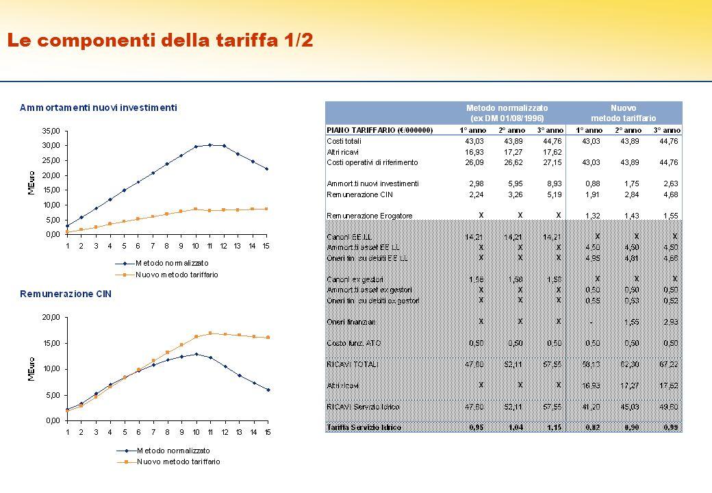 © 2007 Finlombarda S.p.A. 5 Le componenti della tariffa 1/2