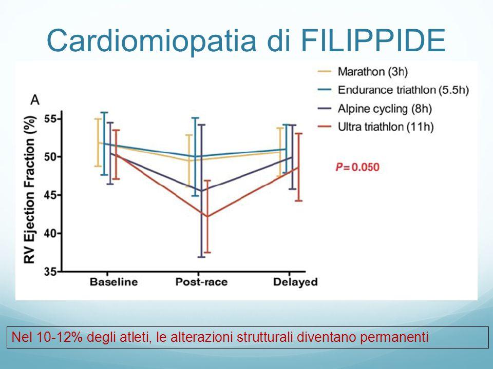 Cardiomiopatia di FILIPPIDE Nel 10-12% degli atleti, le alterazioni strutturali diventano permanenti