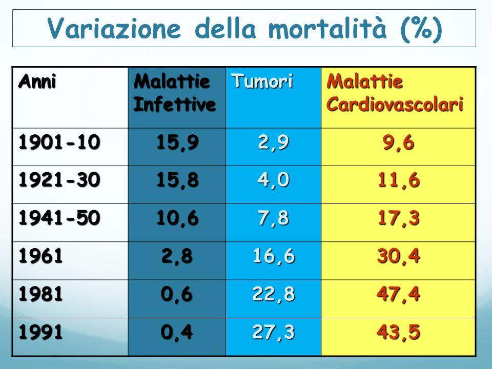 Variazione della mortalità (%) Anni Malattie Infettive Tumori Malattie Cardiovascolari 1901-1015,92,99,6 1921-3015,84,011,6 1941-5010,67,817,3 19612,816,630,4 19810,622,847,4 19910,427,343,5