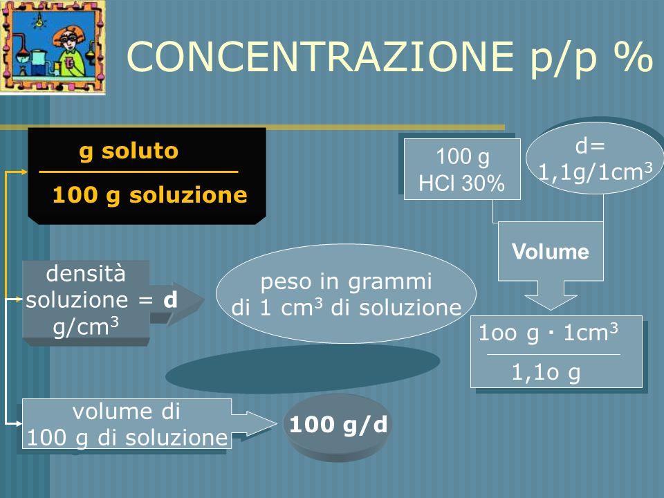 CONCENTRAZIONE p/p % densità soluzione = d g/cm 3 peso in grammi di 1 cm 3 di soluzione g soluto 100 g soluzione volume di 100 g di soluzione volume d