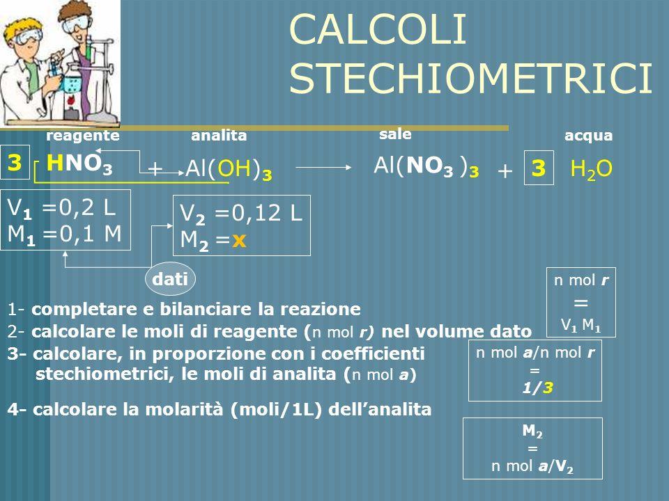 CALCOLI STECHIOMETRICI HNO 3 +Al(OH) 3 V 1 =0,2 L M 1 =0,1 M V 2 =0,12 L M 2 =x dati 1- completare e bilanciare la reazione Al(NO 3 ) 3 + H 2 O 3 3 2- calcolare le moli di reagente ( n mol r) nel volume dato reagenteanalita n mol r = V 1 M 1 3- calcolare, in proporzione con i coefficienti stechiometrici, le moli di analita ( n mol a)a) n mol a/n mol r = 1/3 4- calcolare la molarità (moli/1L) dellanalita M 2 = n mol a/V 2 sale acqua