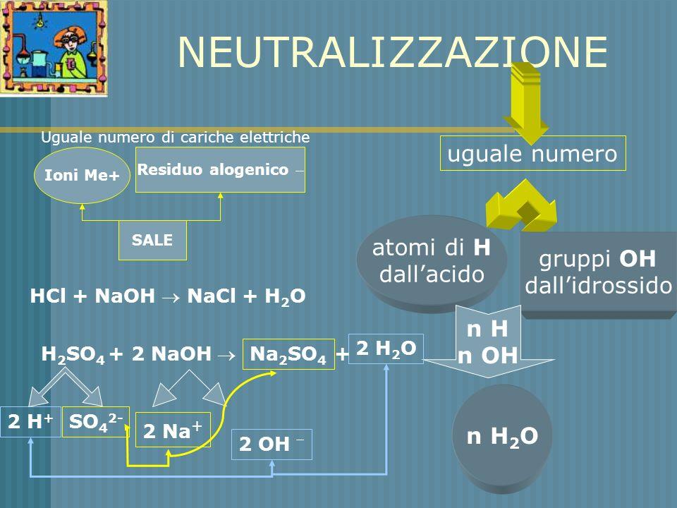 NEUTRALIZZAZIONE uguale numero atomi di H dallacido gruppi OH dallidrossido n H n OH n H 2 O HCl + NaOH NaCl + H2OH2O H 2 SO 4 + 2 NaOH 2 H + SO 4 2-