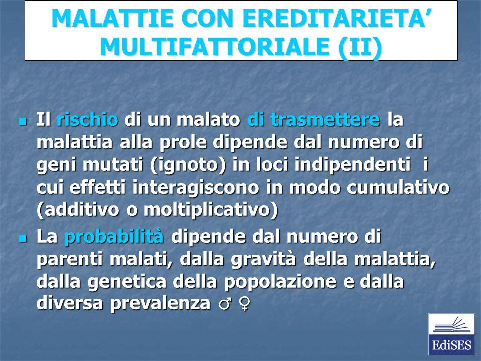 Martini – Fondamenti di Anatomia e Fisiologia – Capitolo 15 MALATTIE CON EREDITARIETA MULTIFATTORIALE (II) Il rischio di un malato di trasmettere la malattia alla prole dipende dal numero di geni mutati (ignoto) in loci indipendenti i cui effetti interagiscono in modo cumulativo (additivo o moltiplicativo) Il rischio di un malato di trasmettere la malattia alla prole dipende dal numero di geni mutati (ignoto) in loci indipendenti i cui effetti interagiscono in modo cumulativo (additivo o moltiplicativo) La probabilità dipende dal numero di parenti malati, dalla gravità della malattia, dalla genetica della popolazione e dalla diversa prevalenza La probabilità dipende dal numero di parenti malati, dalla gravità della malattia, dalla genetica della popolazione e dalla diversa prevalenza