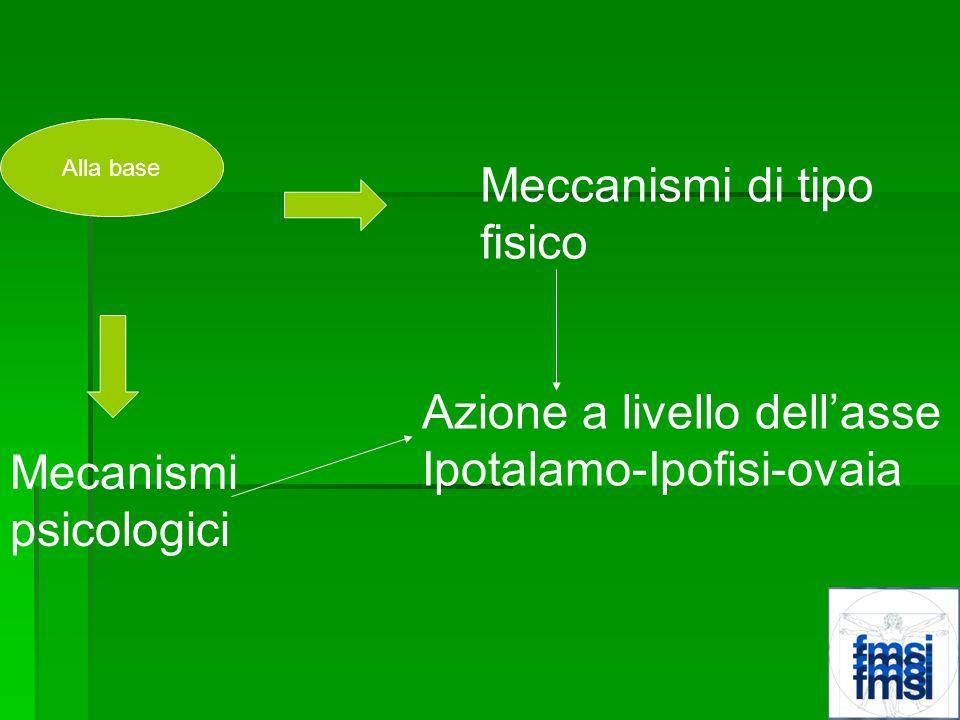 Alla base Meccanismi di tipo fisico Mecanismi psicologici Azione a livello dellasse Ipotalamo-Ipofisi-ovaia