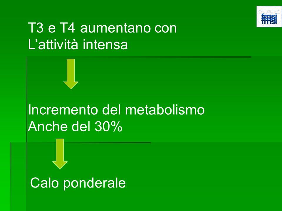 T3 e T4 aumentano con Lattività intensa Incremento del metabolismo Anche del 30% Calo ponderale