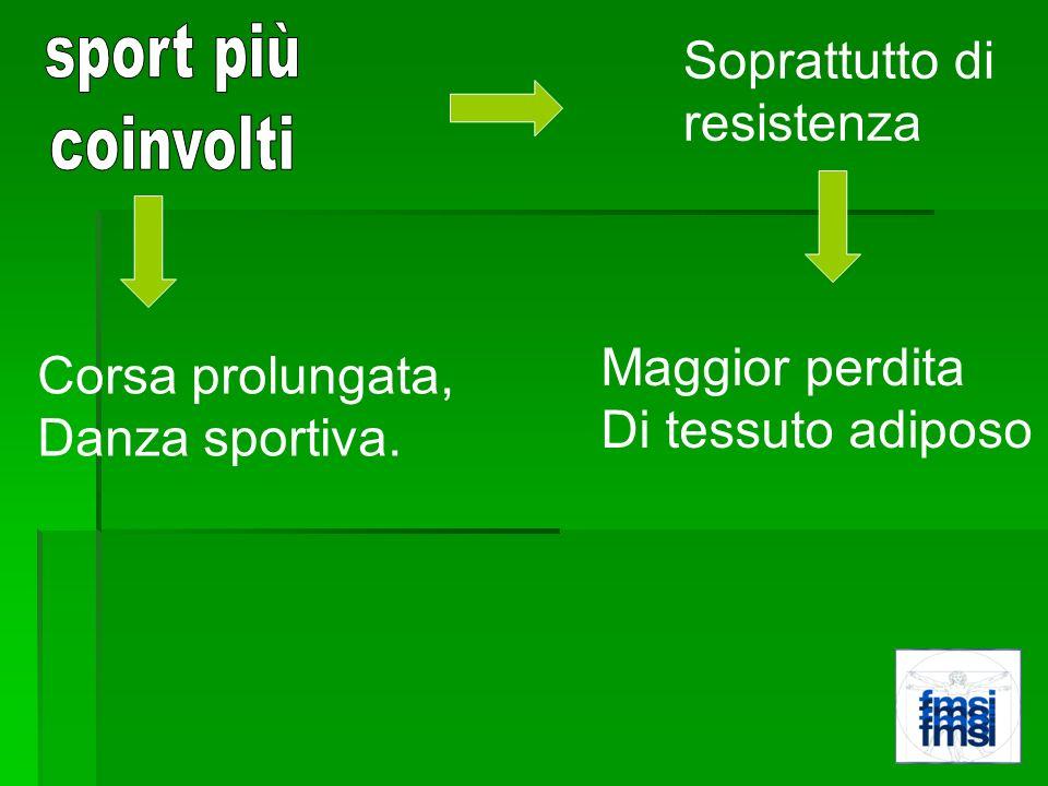 Soprattutto di resistenza Maggior perdita Di tessuto adiposo Corsa prolungata, Danza sportiva.