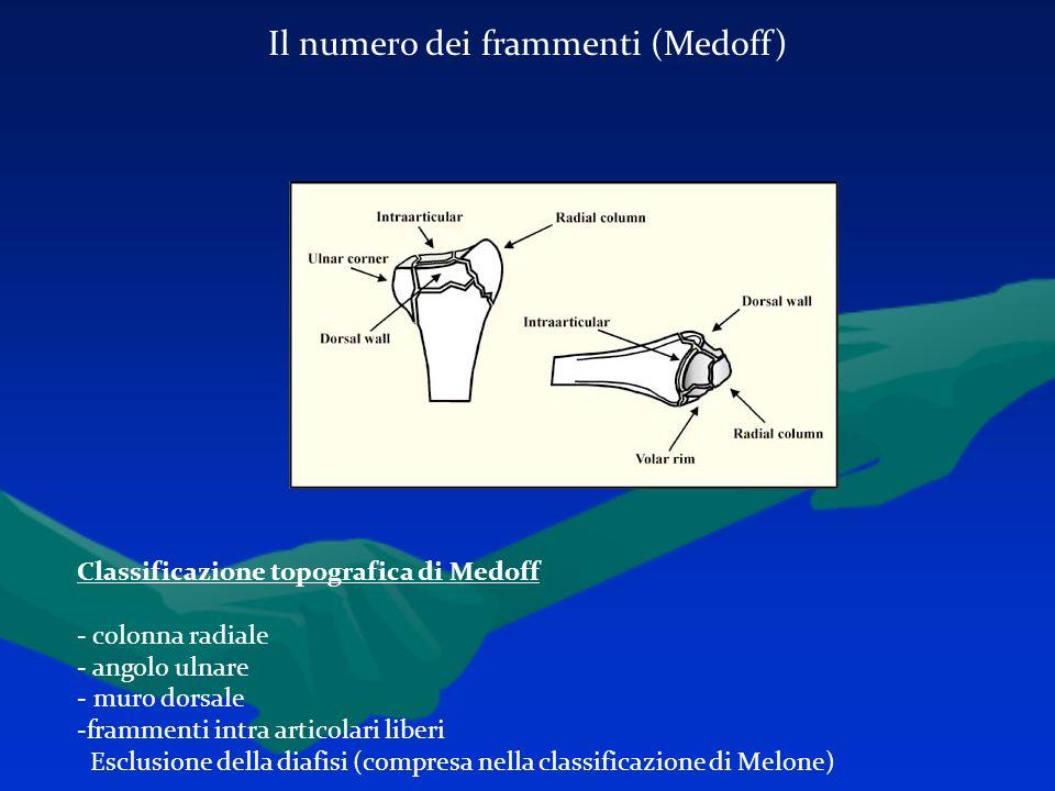 Il numero dei frammenti (Medoff) Classificazione topografica di Medoff - colonna radiale - angolo ulnare - muro dorsale -frammenti intra articolari li