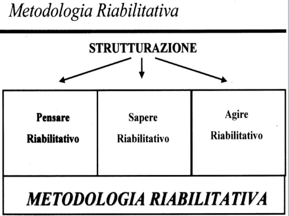 …. Quindi bisogna ragionare sui PROCESSI Università degli Studi di Palermo Corso Integrativo Laurea in Logopedia Metodologia Riabilitativa Dott. Rosar