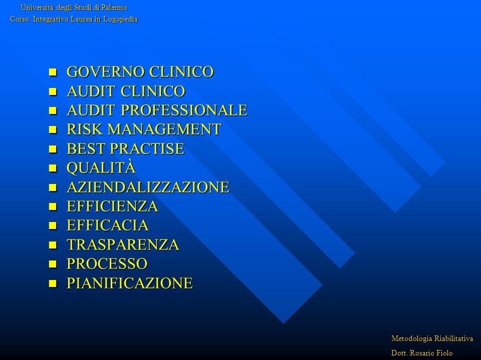 GOVERNO CLINICO GOVERNO CLINICO AUDIT CLINICO AUDIT CLINICO AUDIT PROFESSIONALE AUDIT PROFESSIONALE RISK MANAGEMENT RISK MANAGEMENT BEST PRACTISE BEST PRACTISE QUALITÀ QUALITÀ AZIENDALIZZAZIONE AZIENDALIZZAZIONE EFFICIENZA EFFICIENZA EFFICACIA EFFICACIA TRASPARENZA TRASPARENZA PROCESSO PROCESSO PIANIFICAZIONE PIANIFICAZIONE Università degli Studi di Palermo Corso Integrativo Laurea in Logopedia Metodologia Riabilitativa Dott.