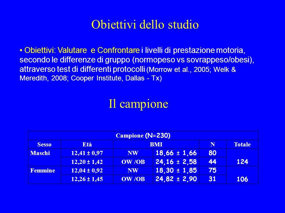 MATERIALI E METODI Misurazione del BMI; a.Salto in lungo da fermo; b.