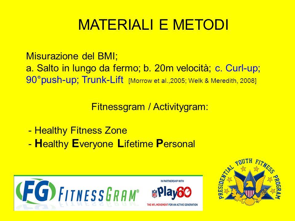 MATERIALI E METODI Misurazione del BMI; a. Salto in lungo da fermo; b. 20m velocità; c. Curl-up; 90°push-up; Trunk-Lift [Morrow et al.,2005; Welk & Me