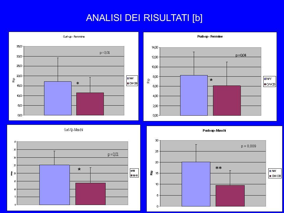Discussione e Conclusione Gli allievi OW-Ob hanno dimostrato prestazioni motorie inferiori rispetto ai NW (Poulsen et al.,2011; DHondt et al.,2011); I Livelli di sviluppo delle capacità motorie sono indicatori di efficienza fisica e salute (Ortega et al.,2008); In questo studio, sia i maschi sia le femmine Ow-Ob sono al di sotto delle norme HFZ Interventi sistematici di attività fisica a scuola e nellextrascuola contribuiscono a ridurre il BMI e a sviluppare le capacità motorie (Kriemler et al.,2011; Lavelle et al.,2012) Implicazioni per la pratica: a.