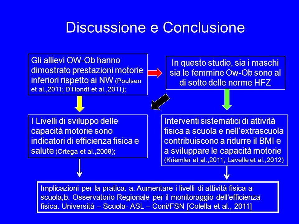 Discussione e Conclusione Gli allievi OW-Ob hanno dimostrato prestazioni motorie inferiori rispetto ai NW (Poulsen et al.,2011; DHondt et al.,2011); I