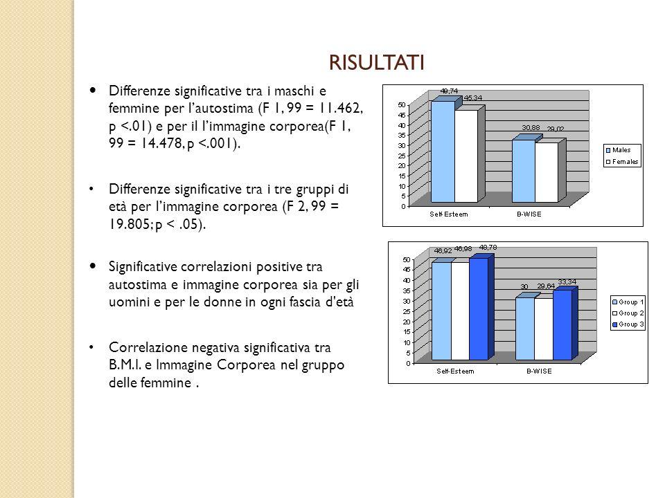 RISULTATI Differenze significative tra i maschi e femmine per lautostima (F 1, 99 = 11.462, p <.01) e per il limmagine corporea(F 1, 99 = 14.478, p <.001).
