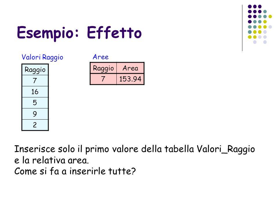Esempio: Effetto RaggioArea 7153.94 Aree Raggio 7 16 5 9 2 Valori Raggio Inserisce solo il primo valore della tabella Valori_Raggio e la relativa area