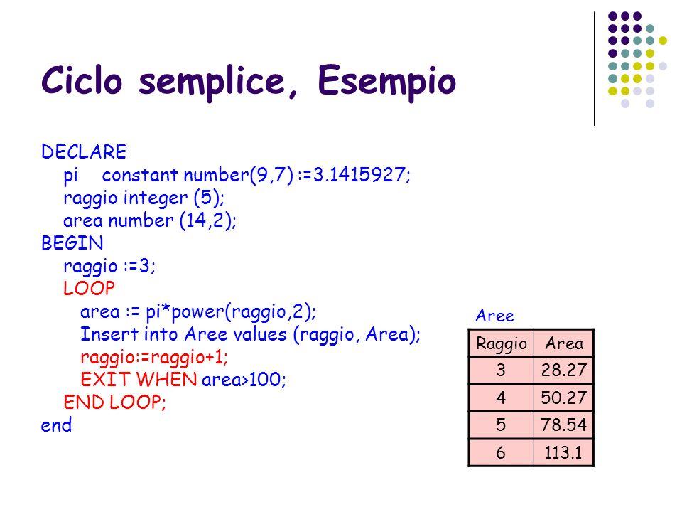 Ciclo semplice, Esempio DECLARE pi constant number(9,7) :=3.1415927; raggio integer (5); area number (14,2); BEGIN raggio :=3; LOOP area := pi*power(r
