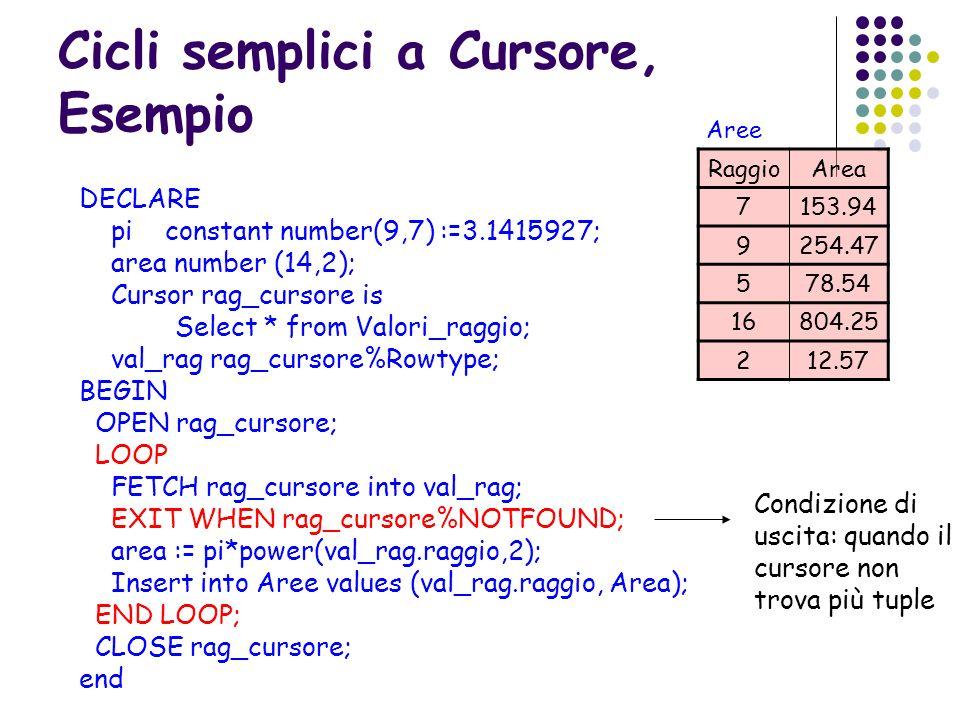 Cicli semplici a Cursore, Esempio DECLARE pi constant number(9,7) :=3.1415927; area number (14,2); Cursor rag_cursore is Select * from Valori_raggio;