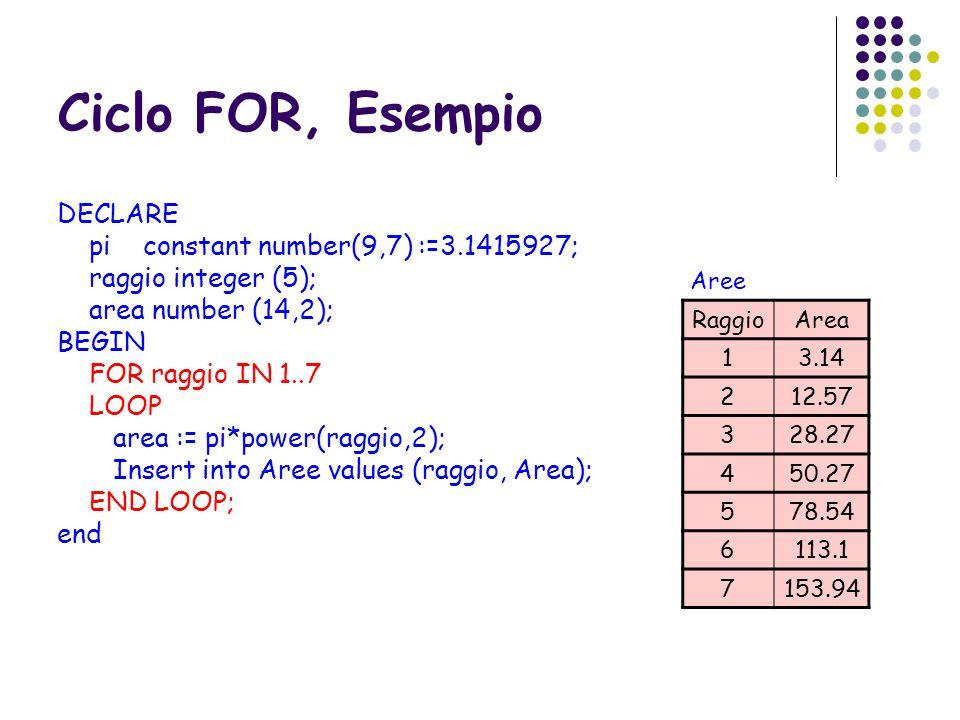 Ciclo FOR, Esempio DECLARE pi constant number(9,7) :=3.1415927; raggio integer (5); area number (14,2); BEGIN FOR raggio IN 1..7 LOOP area := pi*power