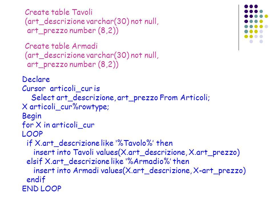 Declare Cursor articoli_cur is Select art_descrizione, art_prezzo From Articoli; X articoli_cur%rowtype; Begin for X in articoli_cur LOOP if X.art_des