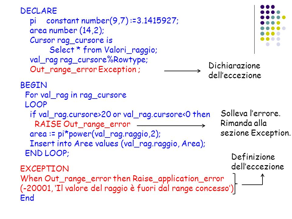 DECLARE pi constant number(9,7) :=3.1415927; area number (14,2); Cursor rag_cursore is Select * from Valori_raggio; val_rag rag_cursore%Rowtype; Out_r