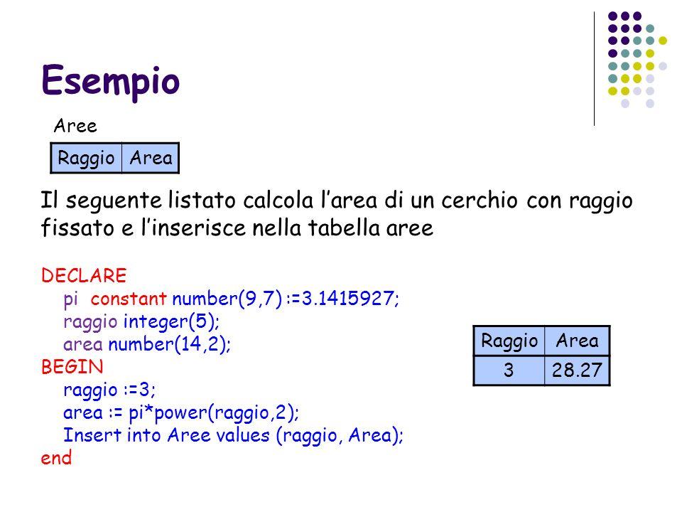 Esempio RaggioArea Aree Il seguente listato calcola larea di un cerchio con raggio fissato e linserisce nella tabella aree DECLARE pi constant number(