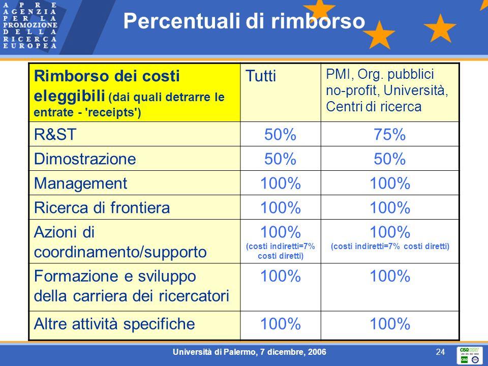 Università di Palermo, 7 dicembre, 200624 Percentuali di rimborso Rimborso dei costi eleggibili (dai quali detrarre le entrate - receipts ) Tutti PMI, Org.