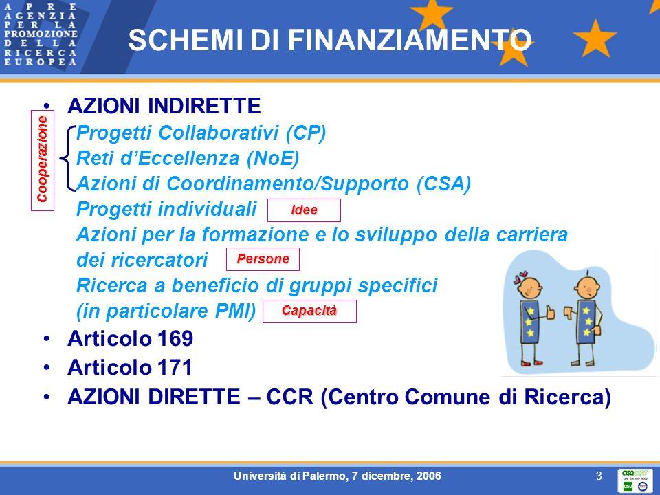 Università di Palermo, 7 dicembre, 20063 SCHEMI DI FINANZIAMENTO AZIONI INDIRETTE Progetti Collaborativi (CP) Reti dEccellenza (NoE) Azioni di Coordin