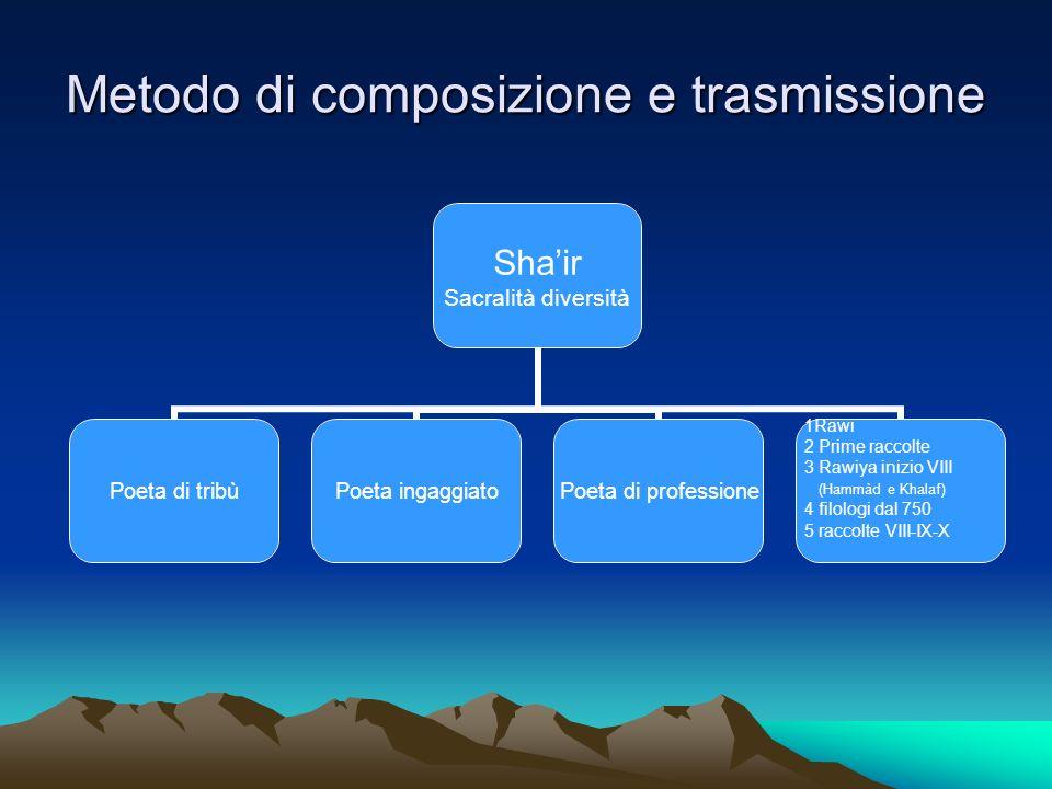 Metodo di composizione e trasmissione Shair Sacralità diversità Poeta di tribùPoeta ingaggiatoPoeta di professione 1Rawi 2 Prime raccolte 3 Rawiya ini