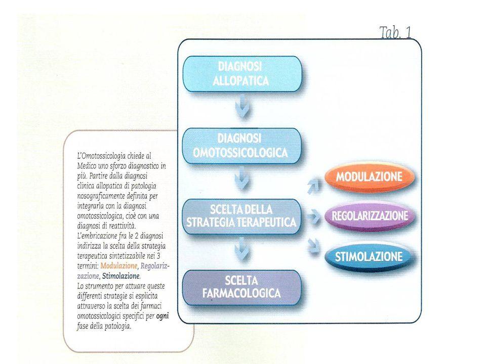 In ambito psicosomatico lOmotossicologia ha attribuito grande importanza nellinterpretare i sintomi psicosomatici alla situazione organica generale ed in particolare al livello di intossicazione del mesenchima connettivale.