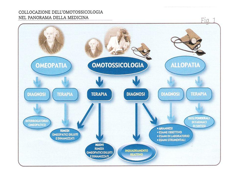 lomotossicologia non è una semplice metodica terapeutica ma bensì un approccio originale ed organico ad un gran numero di patologie sia fisiche che psicosomatiche.