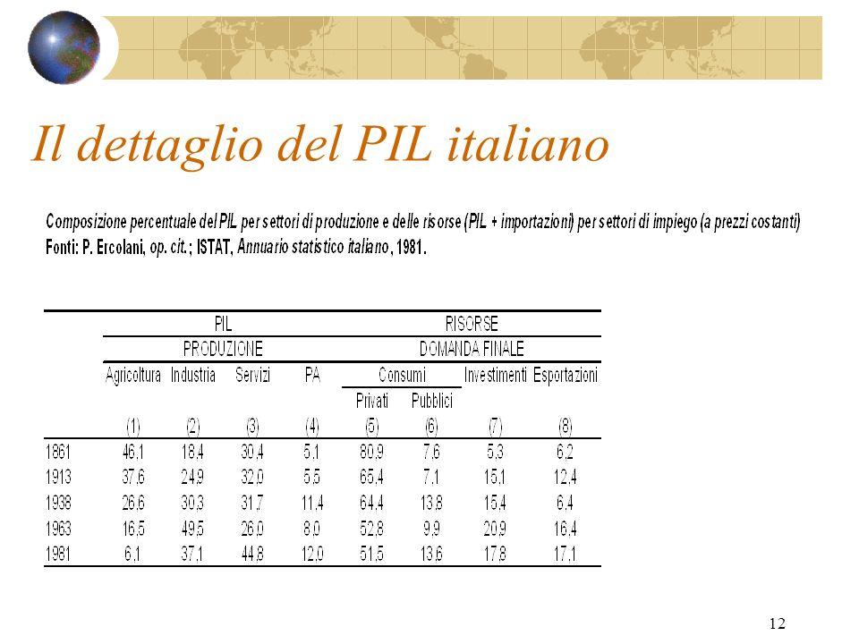12 Il dettaglio del PIL italiano