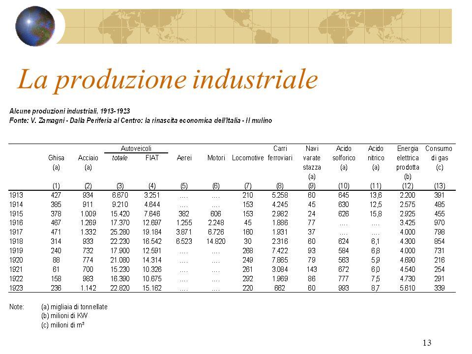 13 La produzione industriale