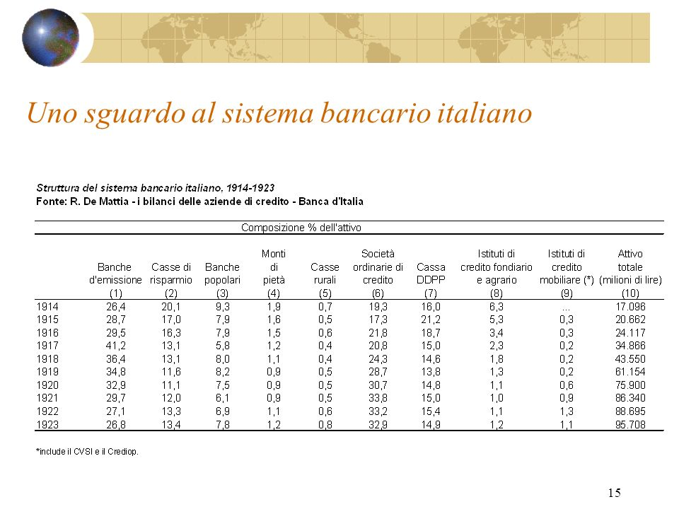 15 Uno sguardo al sistema bancario italiano