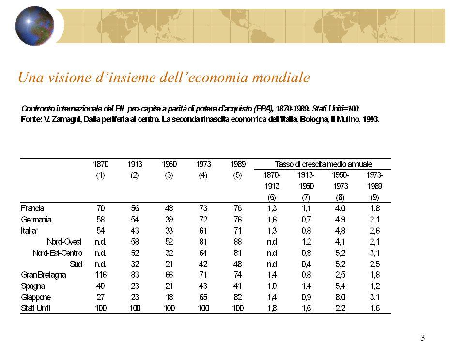 4 Lo sviluppo tecnologico dellagricoltura Fonte: Toninelli P.