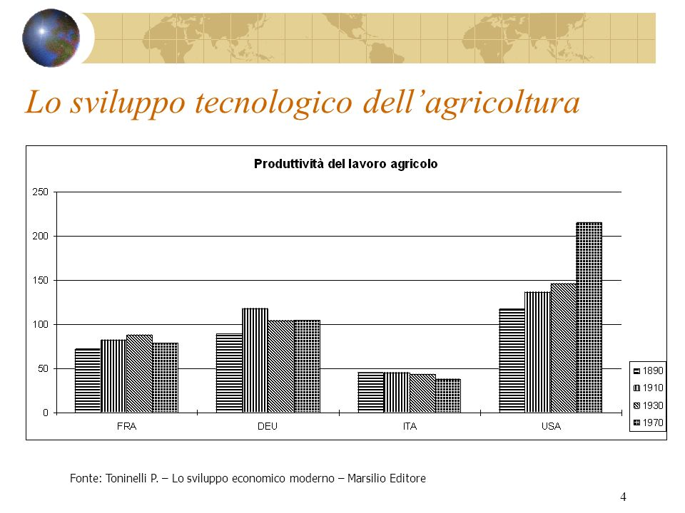 4 Lo sviluppo tecnologico dellagricoltura Fonte: Toninelli P. – Lo sviluppo economico moderno – Marsilio Editore