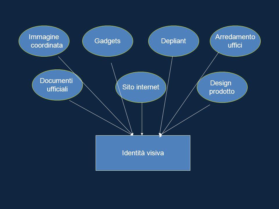 Immagine coordinata GadgetsDepliant Arredamento uffici Sito internet Documenti ufficiali Design prodotto Identità visiva