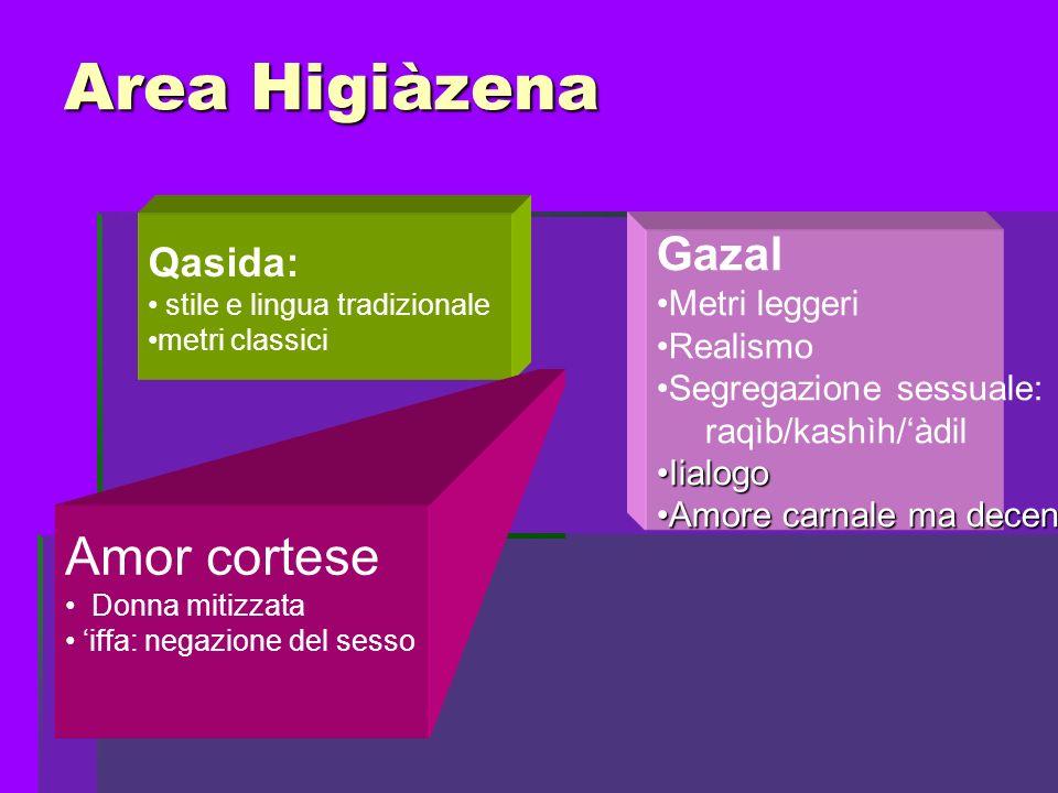 Area Higiàzena Qasida: stile e lingua tradizionale metri classici Gazal Metri leggeri Realismo Segregazione sessuale: raqìb/kashìh/àdil IialogoIialogo