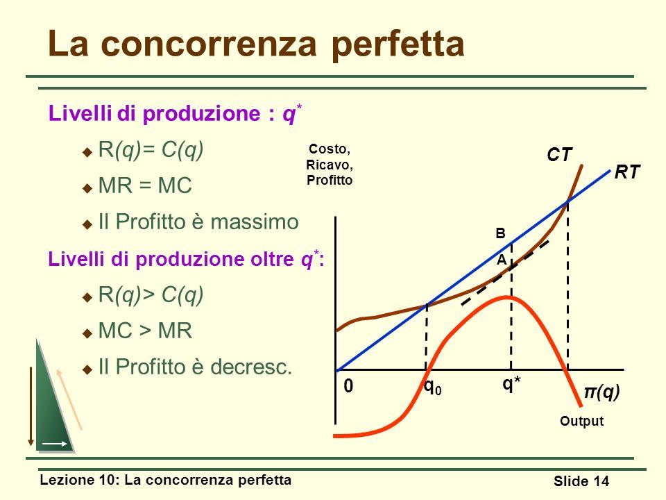 Lezione 10: La concorrenza perfetta Slide 14 Livelli di produzione : q * R(q)= C(q) MR = MC Il Profitto è massimo Livelli di produzione oltre q * : R(