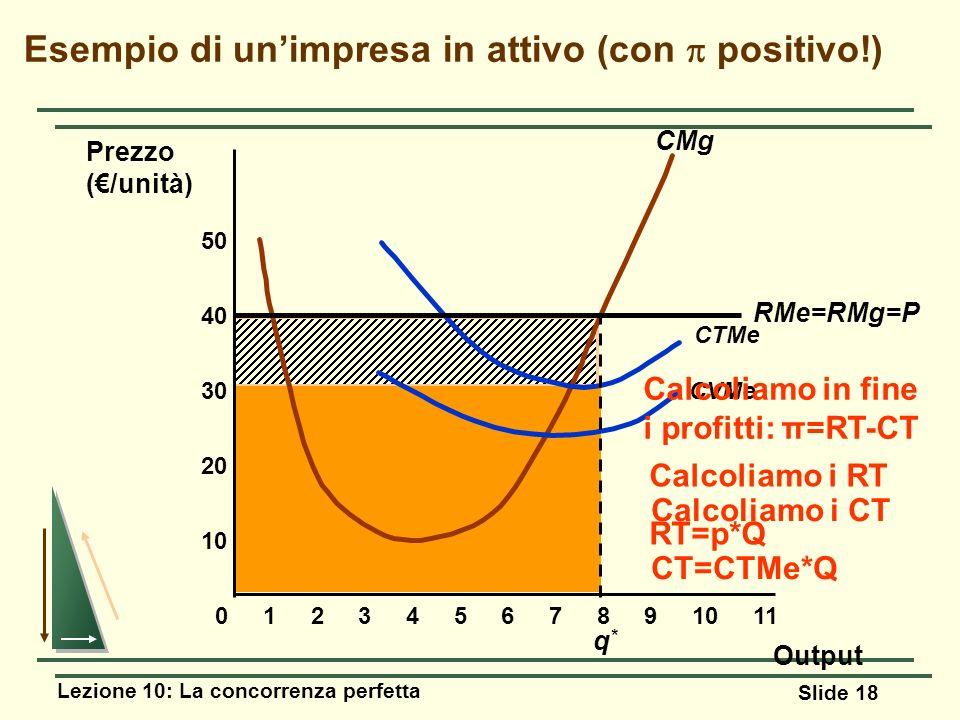 Lezione 10: La concorrenza perfetta Slide 18 Esempio di unimpresa in attivo (con positivo!) 10 20 30 40 Prezzo (/unità) 01234567891011 50 CMg CVMe CTM
