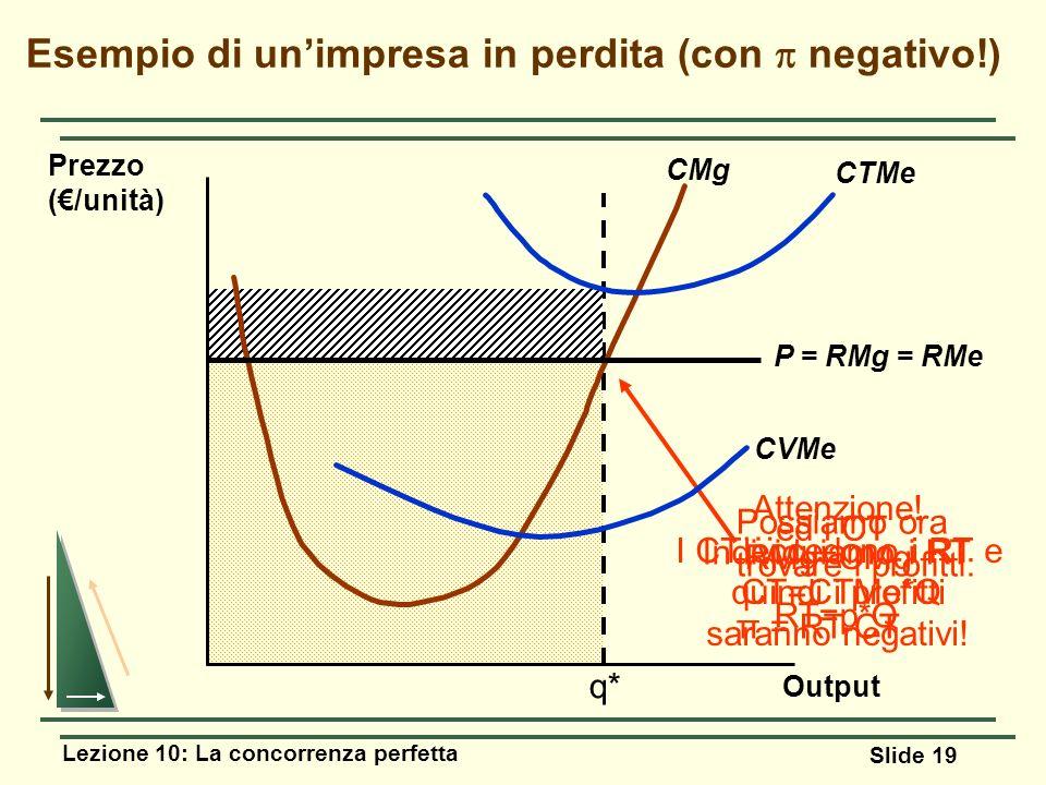 Lezione 10: La concorrenza perfetta Slide 19 Output Esempio di unimpresa in perdita (con negativo!) Prezzo (/unità) RMg=CMg Individuiamo i RT RT=p*Q …