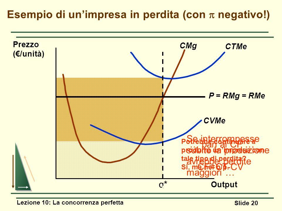 Lezione 10: La concorrenza perfetta Slide 20 Output Esempio di unimpresa in perdita (con negativo!) Prezzo (/unità) q* Potrebbe continuare a produrre