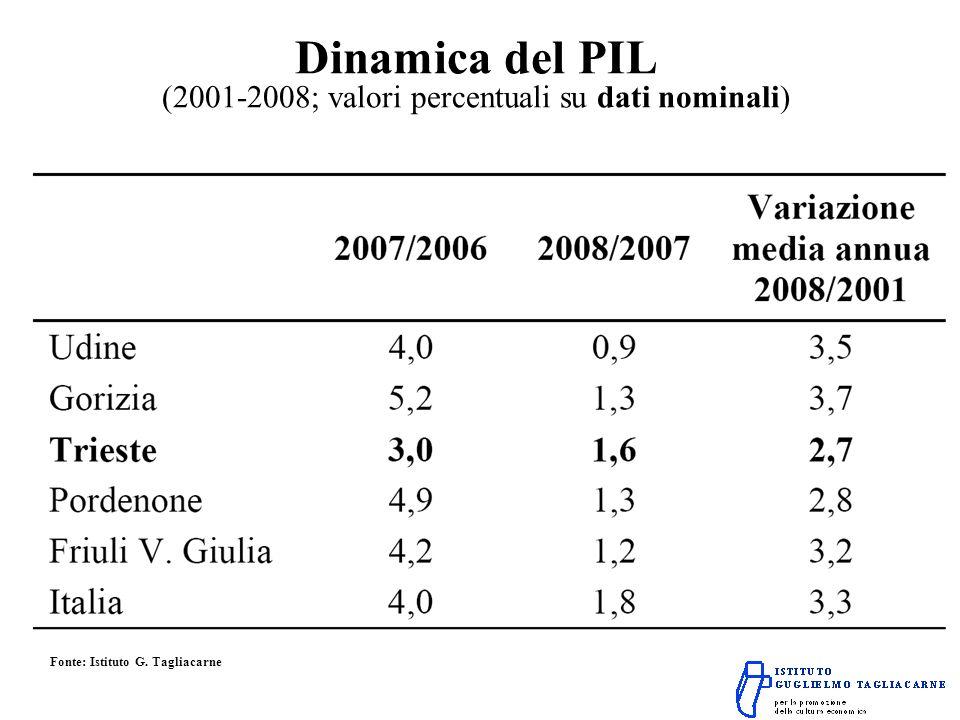 Dinamica del PIL (2001-2008; valori percentuali su dati nominali) Fonte: Istituto G. Tagliacarne