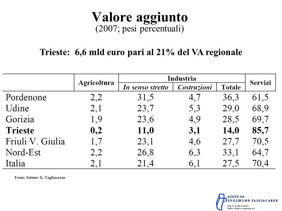 Valore aggiunto (2007; pesi percentuali) Trieste: 6,6 mld euro pari al 21% del VA regionale Fonte: Istituto G.