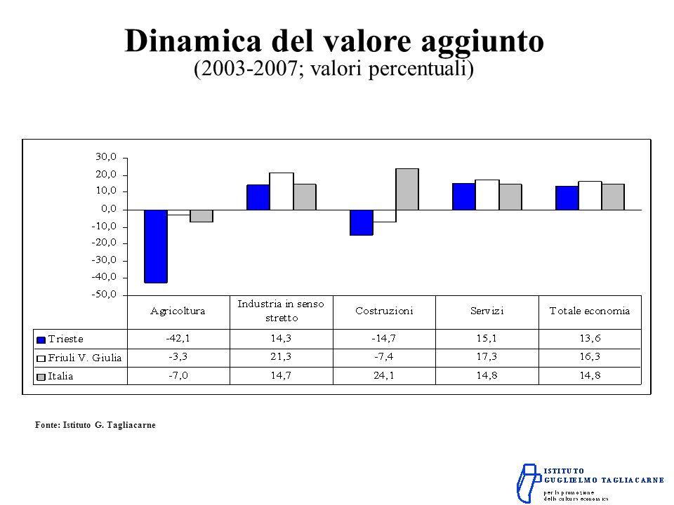 Dinamica del valore aggiunto (2003-2007; valori percentuali) Fonte: Istituto G. Tagliacarne