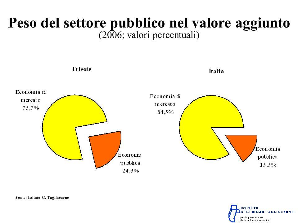 Peso del settore pubblico nel valore aggiunto (2006; valori percentuali) Fonte: Istituto G.