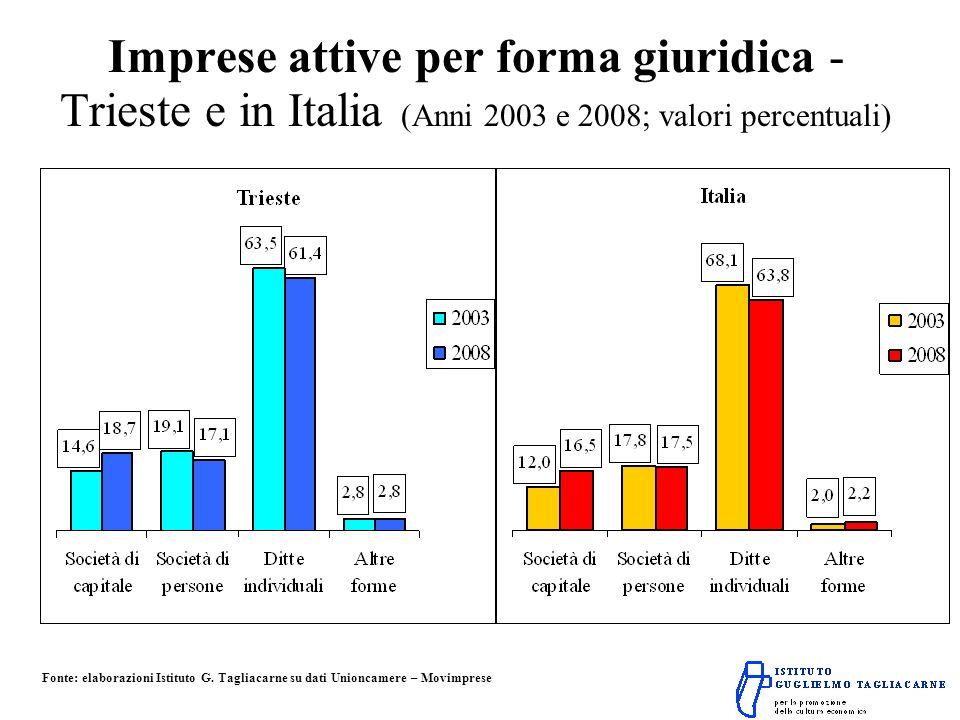Imprese attive per forma giuridica - Trieste e in Italia (Anni 2003 e 2008; valori percentuali) Fonte: elaborazioni Istituto G.